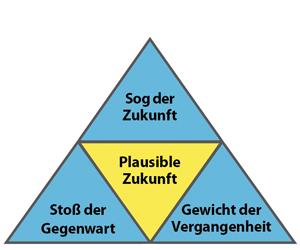 Grafik mit mehreren Dreiecken