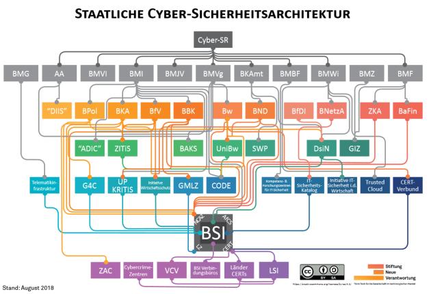 Eine Grafik der Stiftung Neue Verantwortung zeigt schematisch die komplexen Zuständigkeiten deutscher Behörden im Bereich Cybersicherheit.